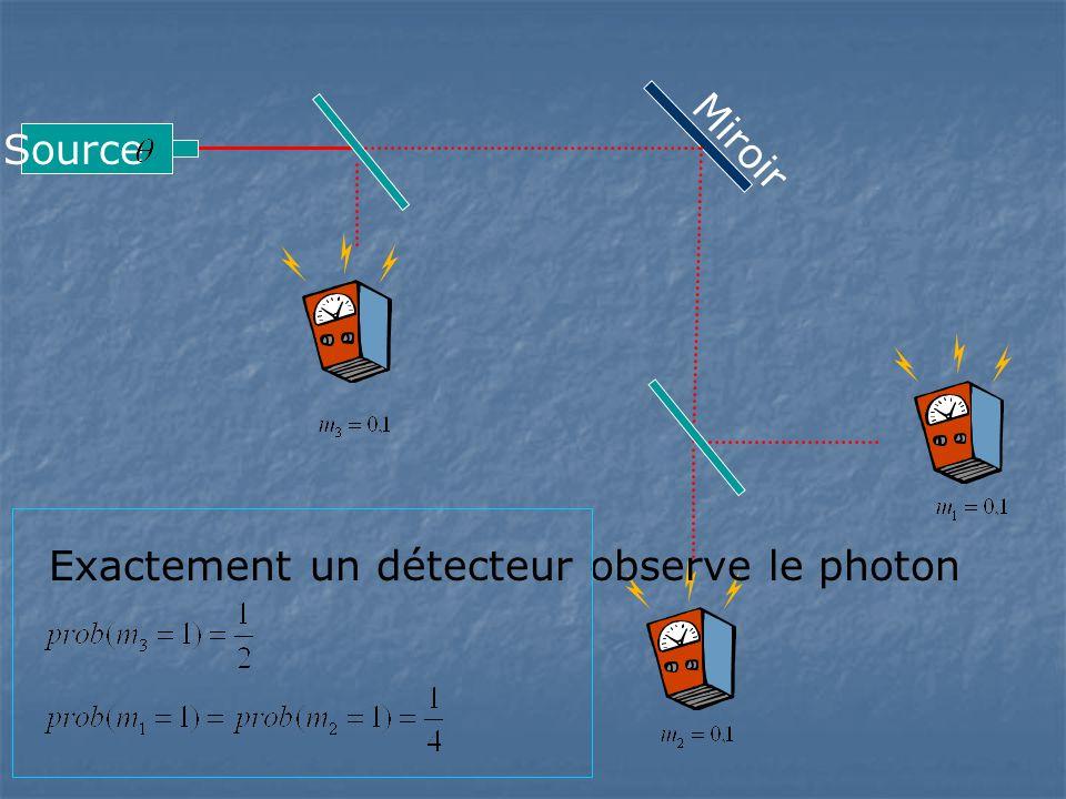 Source Miroir Exactement un détecteur observe le photon