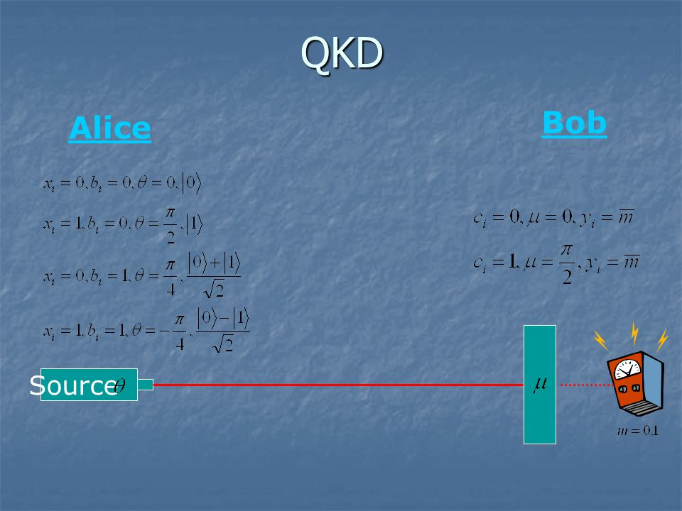 QKD Source Alice Bob