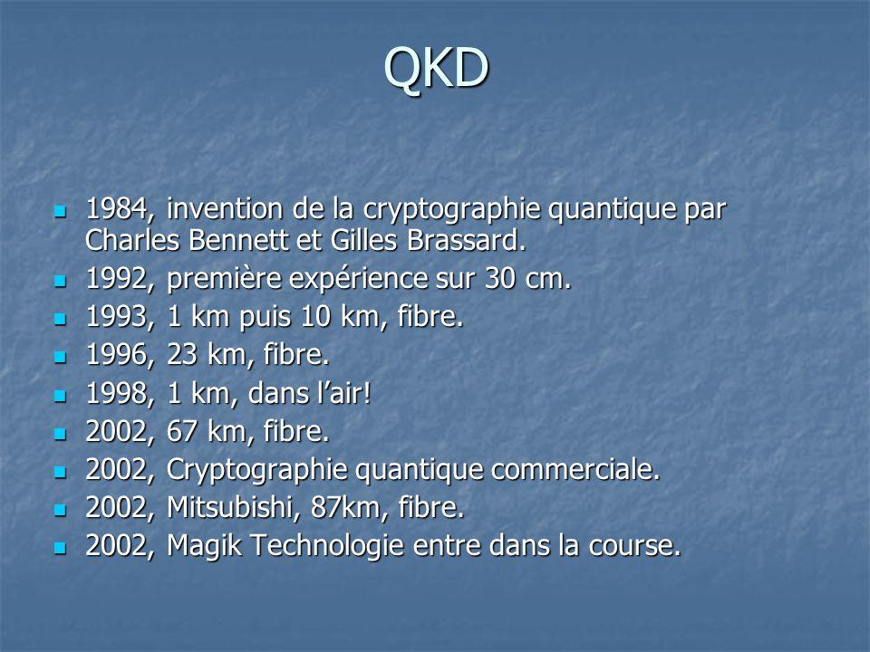 QKD 1984, invention de la cryptographie quantique par Charles Bennett et Gilles Brassard. 1984, invention de la cryptographie quantique par Charles Be