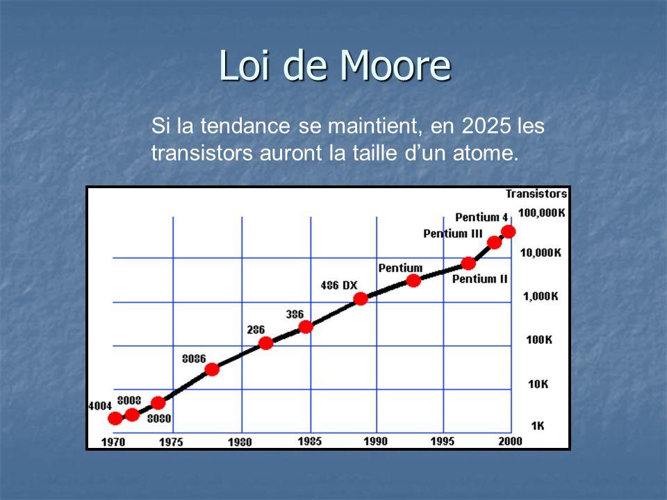 Loi de Moore Si la tendance se maintient, en 2025 les transistors auront la taille dun atome.