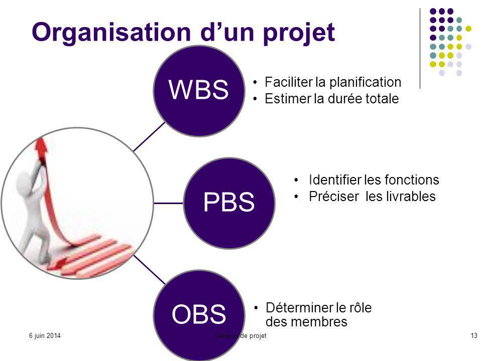 Organisation dun projet WBSPBSOBS Déterminer le rôle des membres Gestion de projet13 Faciliter la planification Estimer la durée totale Identifier les fonctions Préciser les livrables 6 juin 2014