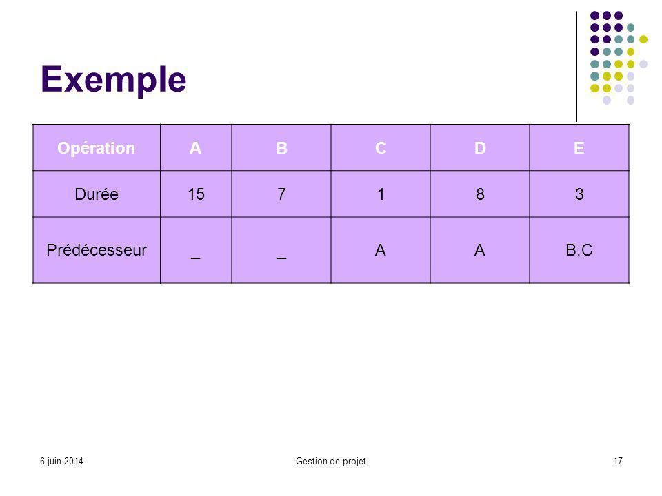 Exemple OpérationABCDE Durée157183 Prédécesseur__AAB,C Gestion de projet176 juin 2014