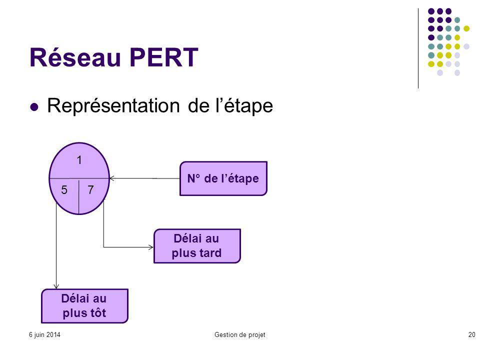 Réseau PERT Représentation de létape Gestion de projet20 1 57 N° de létape Délai au plus tard Délai au plus tôt 6 juin 2014