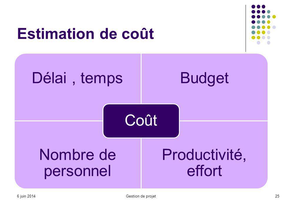 Estimation de coût Délai, tempsBudget Nombre de personnel Productivité, effort Coût Gestion de projet256 juin 2014