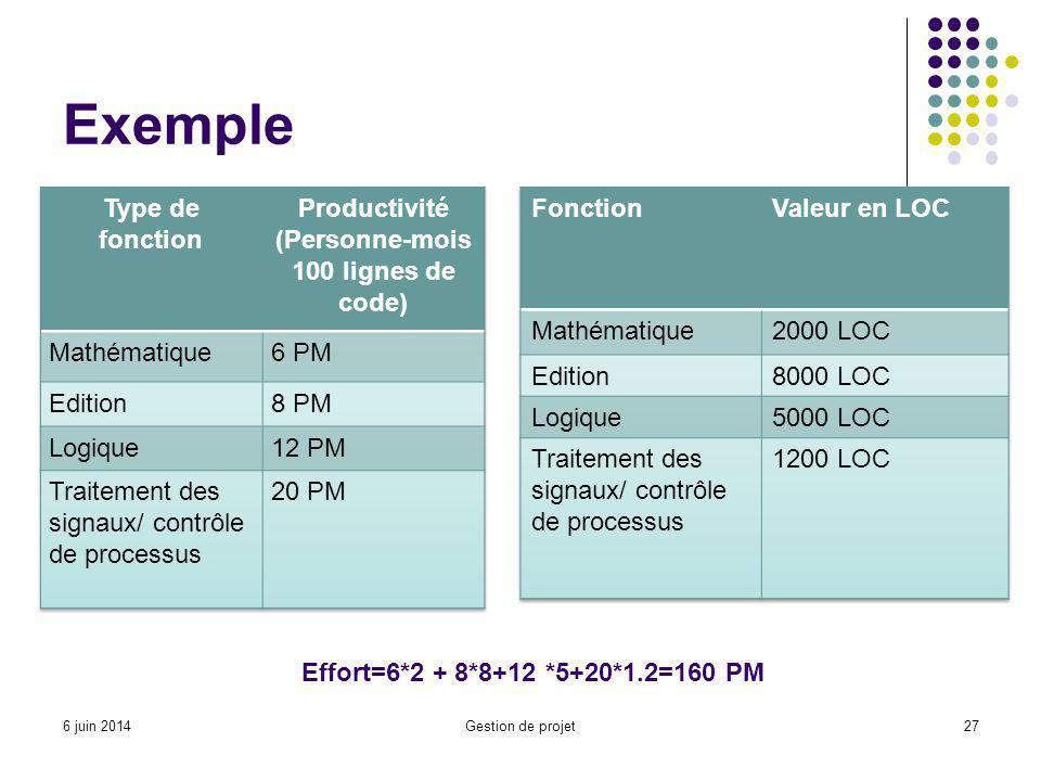 Exemple Gestion de projet27 Effort=6*2 + 8*8+12 *5+20*1.2=160 PM 6 juin 2014
