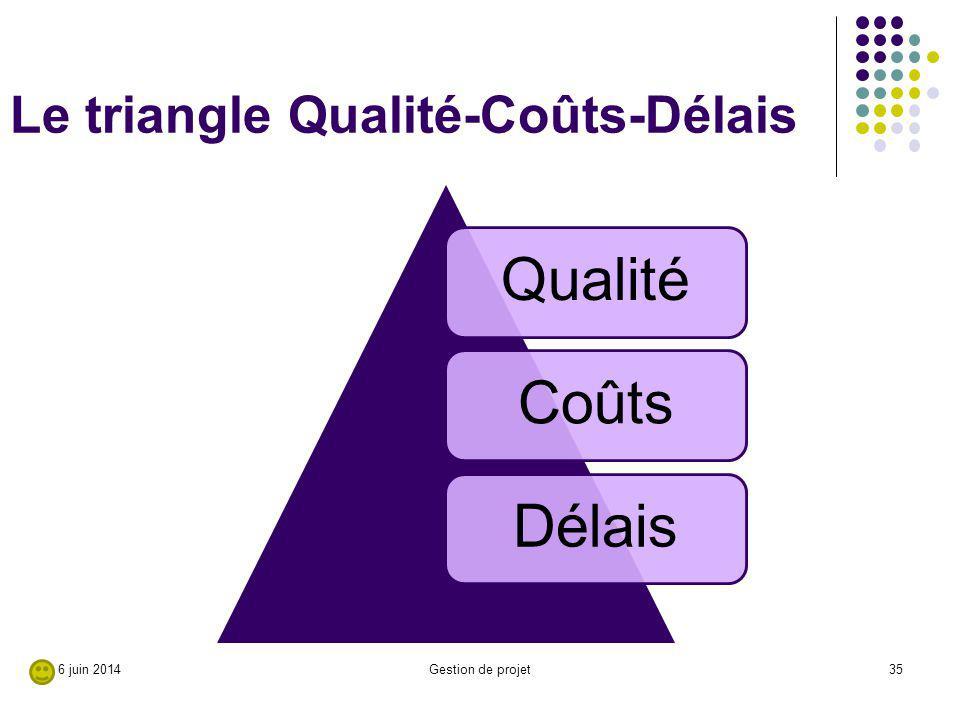 Le triangle Qualité-Coûts-Délais QualitéCoûtsDélais 35Gestion de projet6 juin 2014