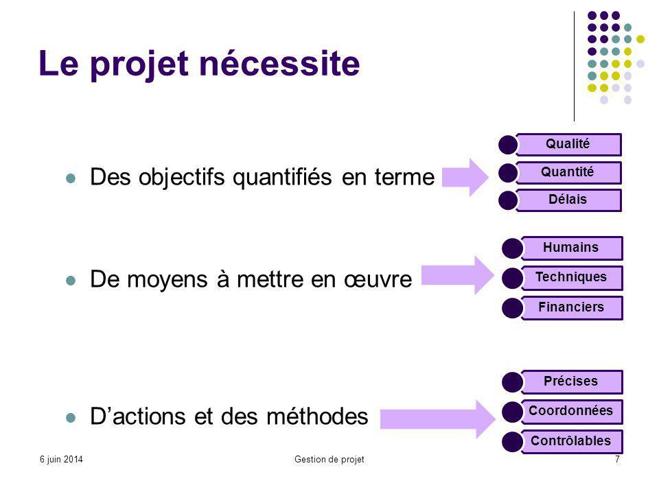 Le projet nécessite Des objectifs quantifiés en terme De moyens à mettre en œuvre Dactions et des méthodes Qualité Quantité Délais Humains Techniques Financiers Précises Coordonnées Contrôlables 7Gestion de projet6 juin 2014