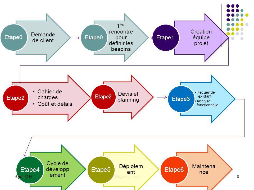 Demande de client Etape0 1 ère rencontre pour définir les besoins Etape0 Création équipe projet Etape1 Gestion de projet8 Cahier de charges Coût et dé