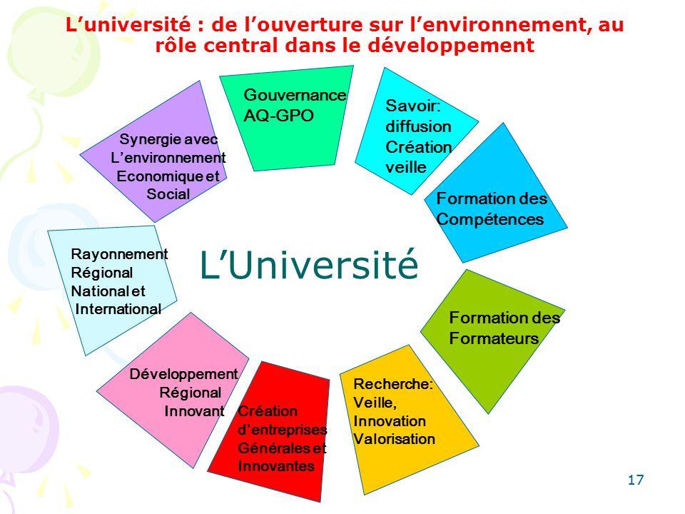 17 Luniversité : de louverture sur lenvironnement, au rôle central dans le développement Rayonnement Régional National et International Gouvernance AQ