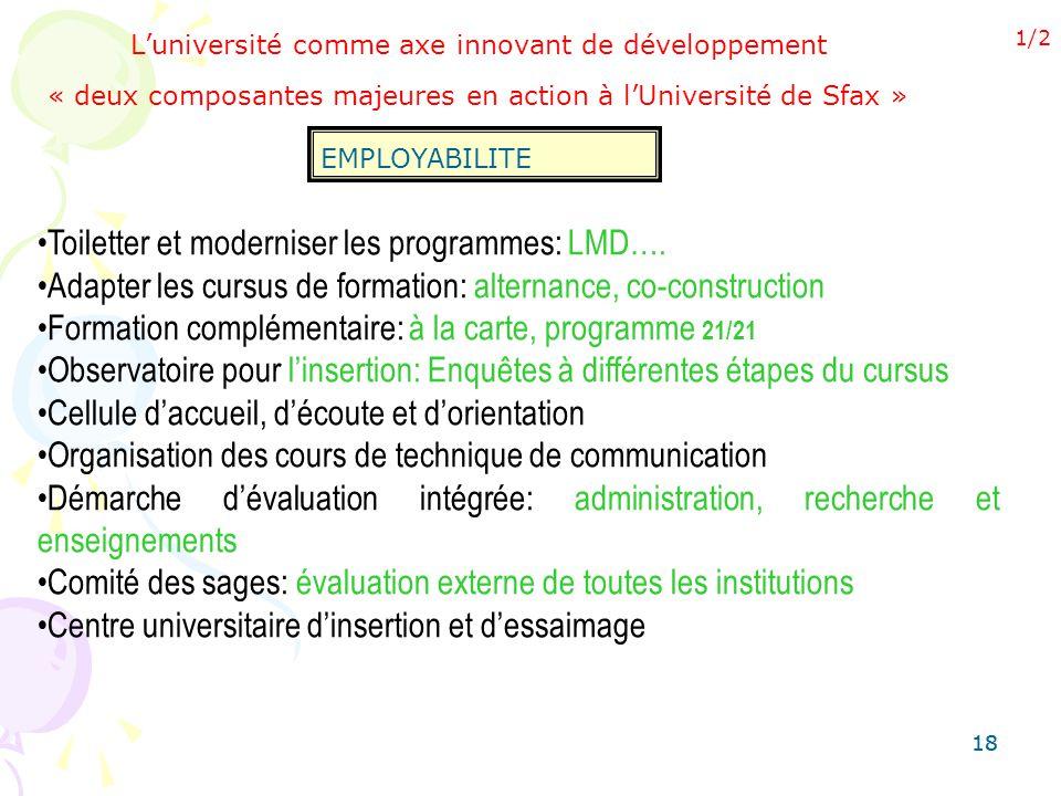 18 Luniversité comme axe innovant de développement « deux composantes majeures en action à lUniversité de Sfax » EMPLOYABILITE Toiletter et moderniser