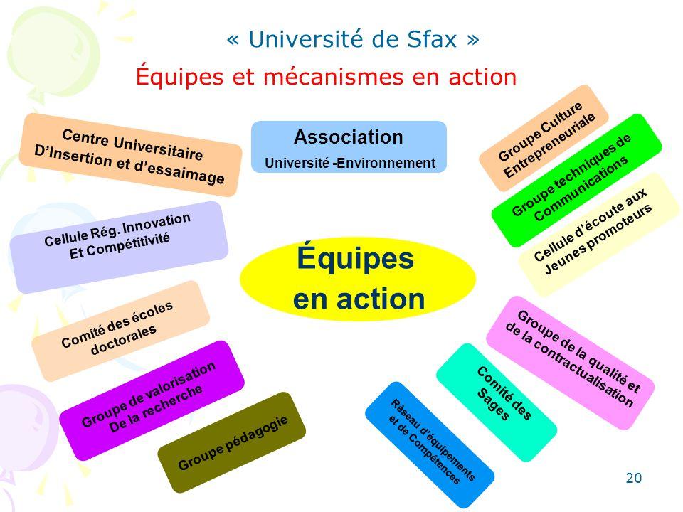 20 Équipes en action Comité des écoles doctorales Centre Universitaire DInsertion et dessaimage Cellule Rég. Innovation Et Compétitivité Groupe de val