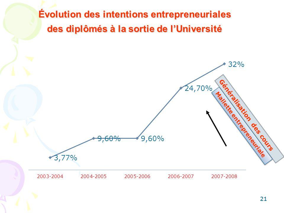 21 Évolution des intentions entrepreneuriales des diplômés à la sortie de lUniversité Généralisation des cours Mallette entrepreneuriale