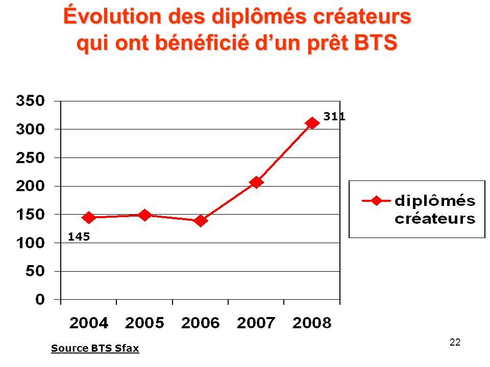 22 Évolution des diplômés créateurs qui ont bénéficié dun prêt BTS 311 145 Source BTS Sfax
