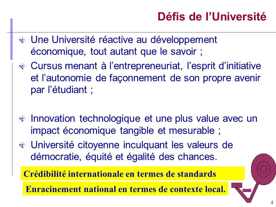 4 Défis de lUniversité Une Université réactive au développement économique, tout autant que le savoir ; Cursus menant à lentrepreneuriat, lesprit dini