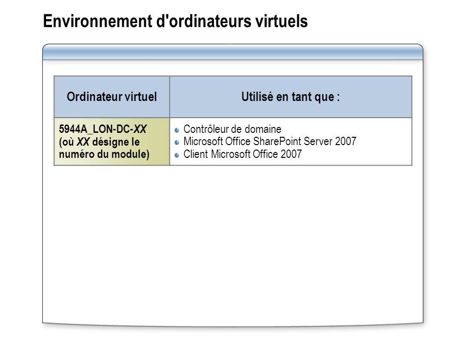 Environnement d ordinateurs virtuels Ordinateur virtuelUtilisé en tant que : 5944A_LON-DC- XX (où XX désigne le numéro du module) Contrôleur de domaine Microsoft Office SharePoint Server 2007 Client Microsoft Office 2007