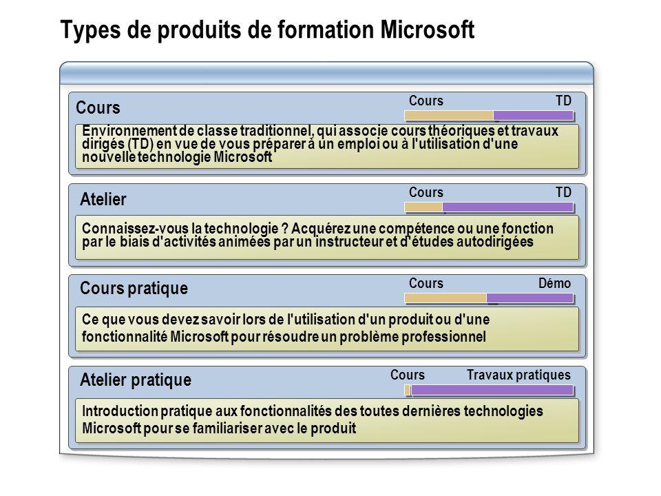 Types de produits de formation Microsoft Atelier Cours Environnement de classe traditionnel, qui associe cours théoriques et travaux dirigés (TD) en vue de vous préparer à un emploi ou à l utilisation d une nouvelle technologie Microsoft Cours TD Connaissez-vous la technologie .