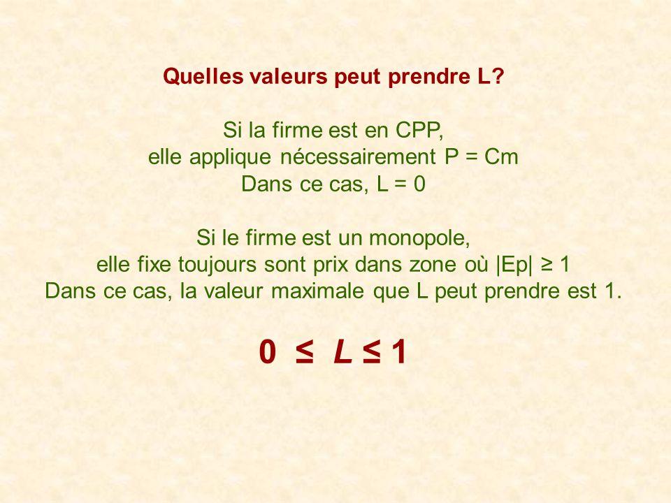 Quelles valeurs peut prendre L? Si la firme est en CPP, elle applique nécessairement P = Cm Dans ce cas, L = 0 Si le firme est un monopole, elle fixe