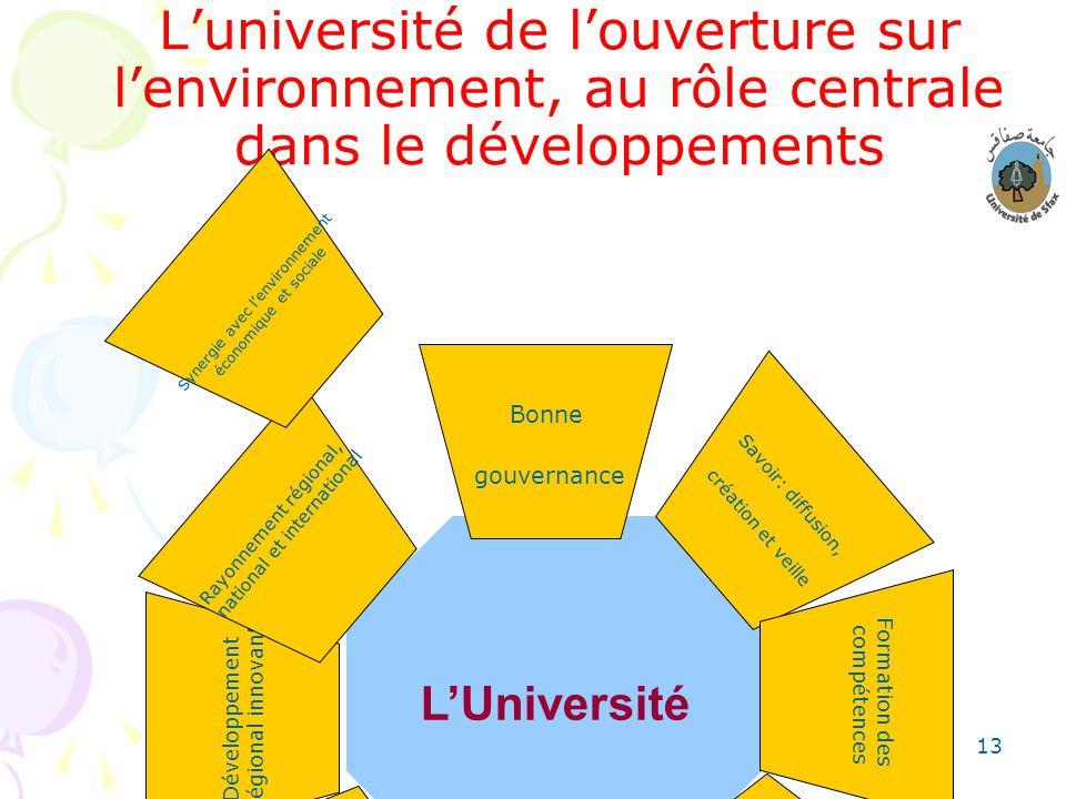 13 Luniversité de louverture sur lenvironnement, au rôle centrale dans le développements LUniversité Bonne gouvernance Savoir: diffusion, création et