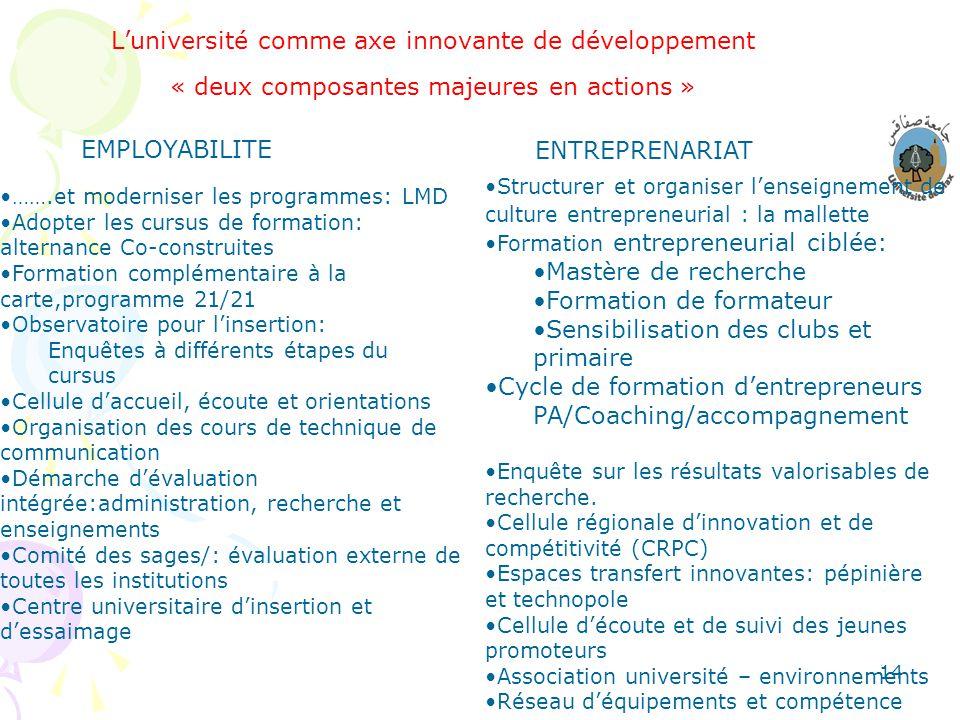 14 Luniversité comme axe innovante de développement « deux composantes majeures en actions » EMPLOYABILITE …….et moderniser les programmes: LMD Adopte