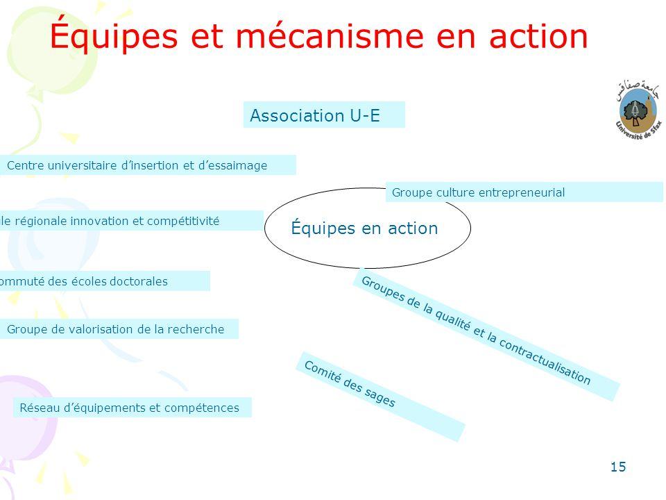 15 Équipes et mécanisme en action Équipes en action Association U-E Centre universitaire dinsertion et dessaimage Cellule régionale innovation et comp