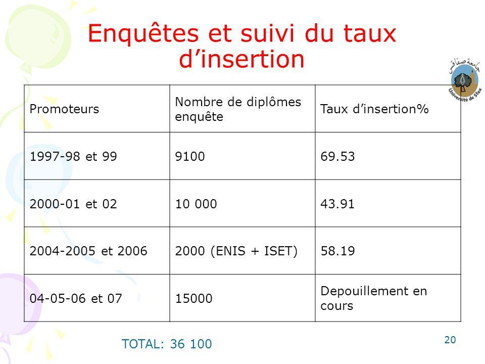 20 Enquêtes et suivi du taux dinsertion Promoteurs Nombre de diplômes enquête Taux dinsertion% 1997-98 et 99910069.53 2000-01 et 0210 00043.91 2004-20