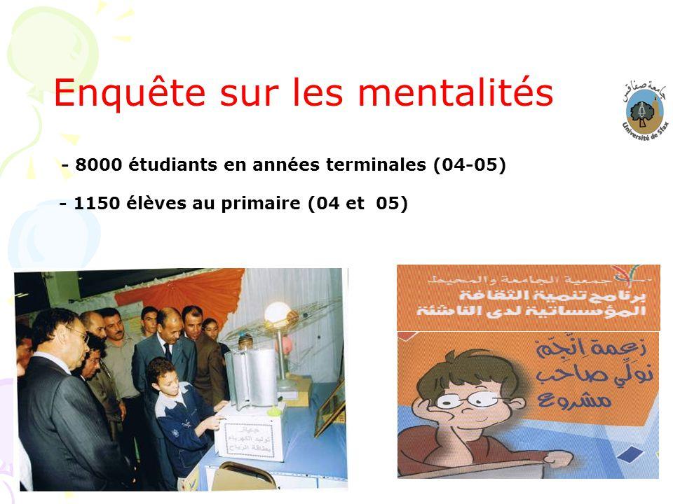 21 Enquête sur les mentalités - 8000 étudiants en années terminales (04-05) - 1150 élèves au primaire (04 et 05)