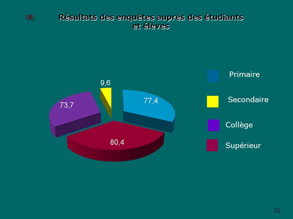 Résultats des enquêtes auprès des étudiants et élèves 22 (8)(8)(8)(8) Primaire Secondaire Collège Supérieur
