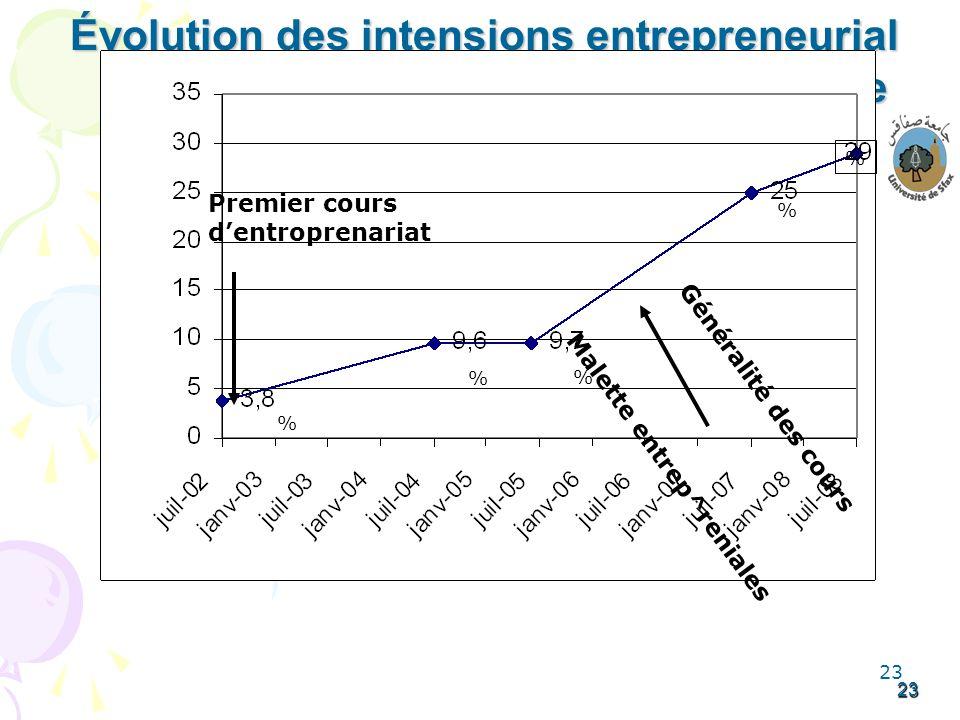 23 23 Évolution des intensions entrepreneurial des diplômes à la sortie % % % % % Premier cours dentroprenariat Généralité des cours Malette entrep^re
