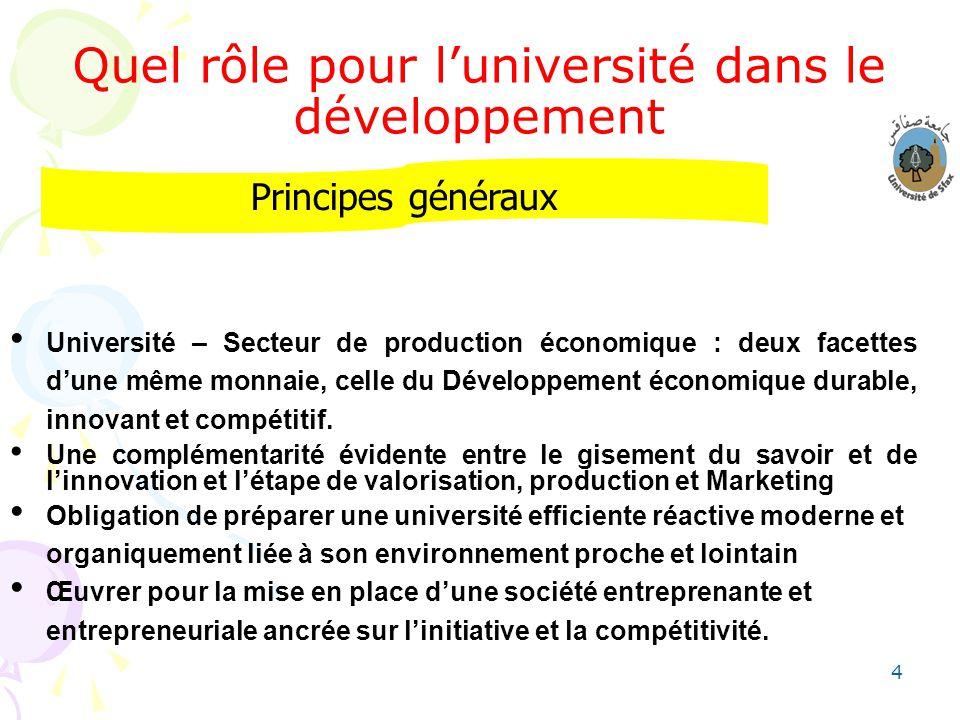 4 Quel rôle pour luniversité dans le développement Université – Secteur de production économique : deux facettes dune même monnaie, celle du Développe