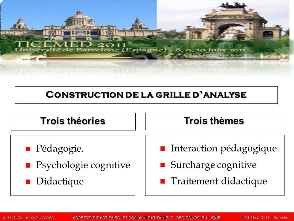 MATOUSSI & BEN LAGHA ASPECTS DIDACTIQUES ET COMMUNICATIONNELS DES COURS EN LIGNE TICEMED 2011 – Barcelone Trois théories Pédagogie.