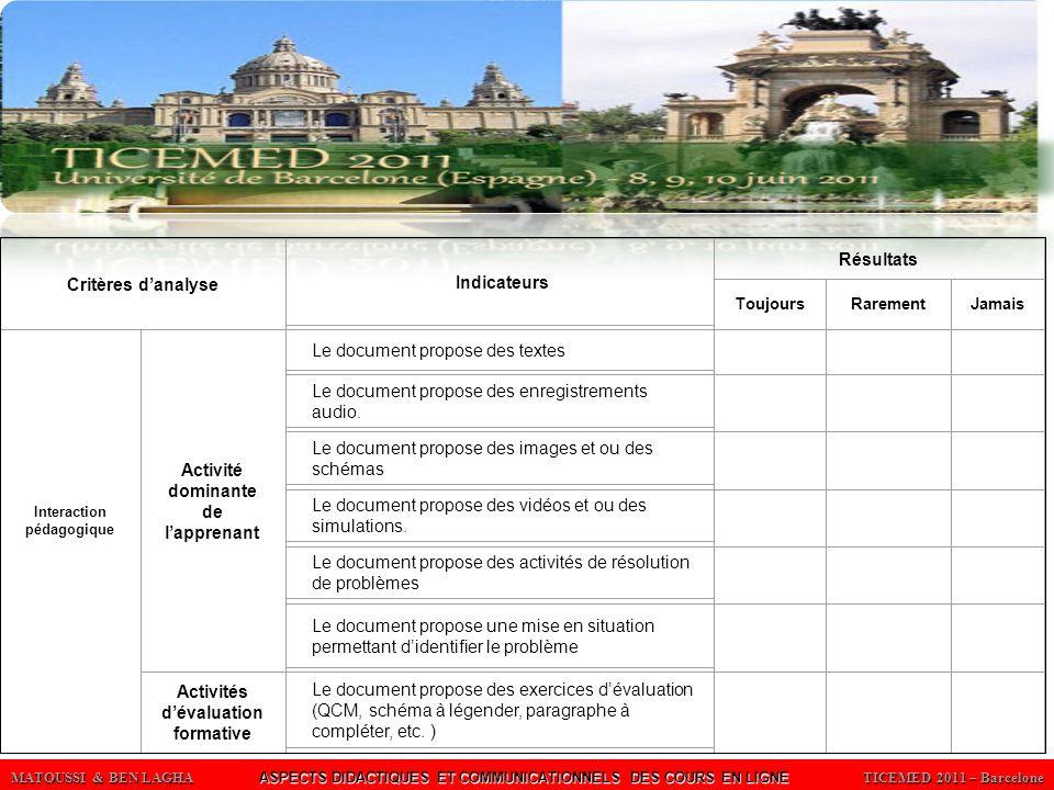 MATOUSSI & BEN LAGHA ASPECTS DIDACTIQUES ET COMMUNICATIONNELS DES COURS EN LIGNE TICEMED 2011 – Barcelone ThèmeCritères danalyse Indicateurs Résultats ToujoursRarementJamais La surcha rge cogniti ve Désorientation (facilité daccès et/ou de navigation) Présence dun plan (une table des matières) où les menus sont faciles d accès Un même menu est repris au bas de toutes les pages Accompagnement des animations avec des textes explicatifs : Présence de textes accompagnant les animations.