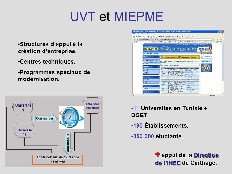 UVT et MIEPME Structures dappui à la création dentreprise.