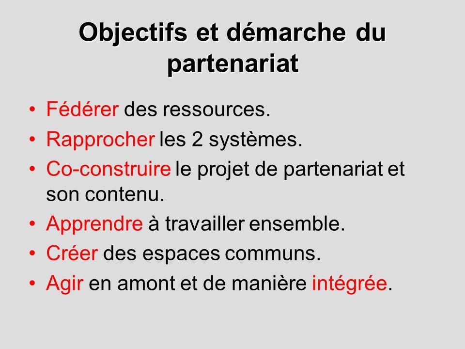 Objectifs et démarche du partenariat Fédérer des ressources.