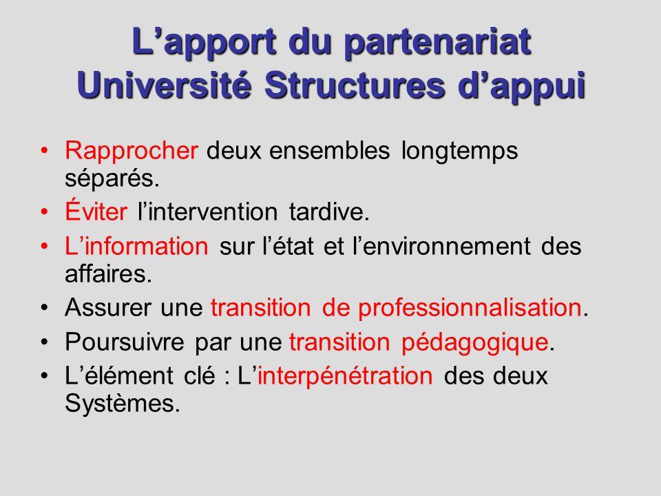 Lapport du partenariat Université Structures dappui Rapprocher deux ensembles longtemps séparés.