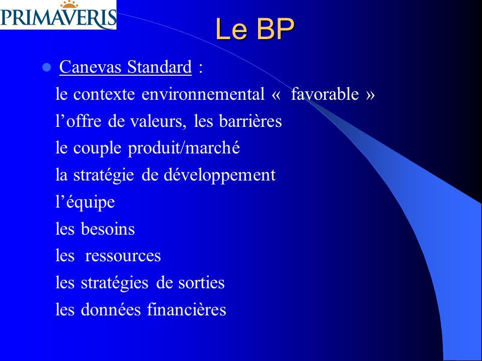 Le BP: Remarques (1) Les musts Les Bilans et Comptes dexploitations passés et prévisionnels, le Plan de financement (3 ans), le plan de trésorerie, les investissements, le point mort, le burning rate.