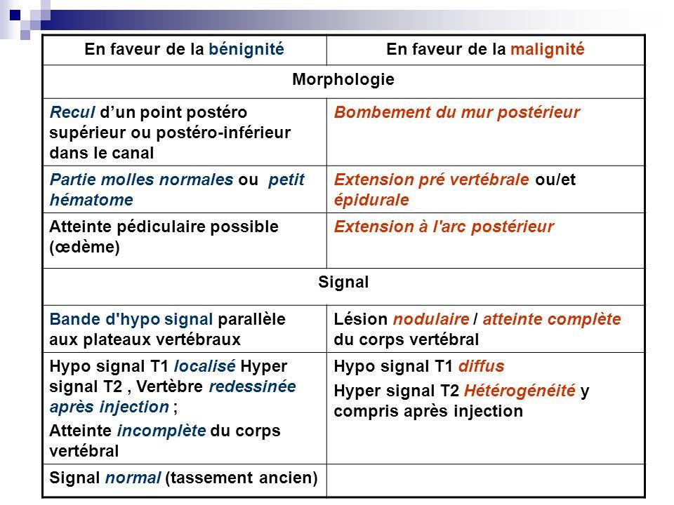 En faveur de la bénignitéEn faveur de la malignité Morphologie Recul dun point postéro supérieur ou postéro-inférieur dans le canal Bombement du mur postérieur Partie molles normales ou petit hématome Extension pré vertébrale ou/et épidurale Atteinte pédiculaire possible (œdème) Extension à l arc postérieur Signal Bande d hypo signal parallèle aux plateaux vertébraux Lésion nodulaire / atteinte complète du corps vertébral Hypo signal T1 localisé Hyper signal T2, Vertèbre redessinée après injection ; Atteinte incomplète du corps vertébral Hypo signal T1 diffus Hyper signal T2 Hétérogénéité y compris après injection Signal normal (tassement ancien)