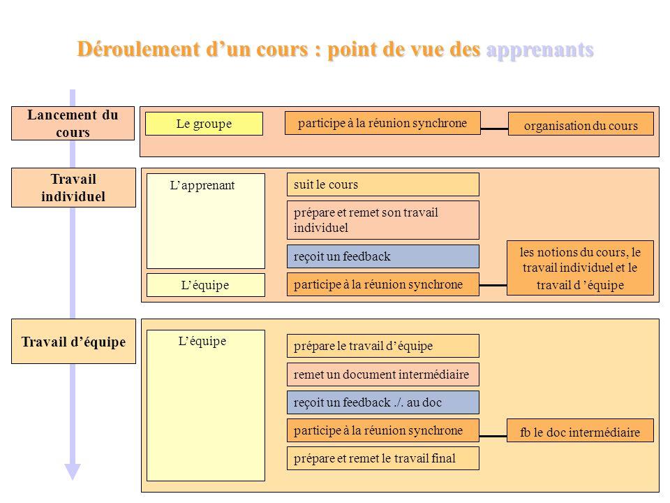Situation d'apprentissage uv1_b n°1 Titre de la situation d'apprentissageLa recherche de linformation : les agents intelligents Auteur Mokhtar Ben Hen