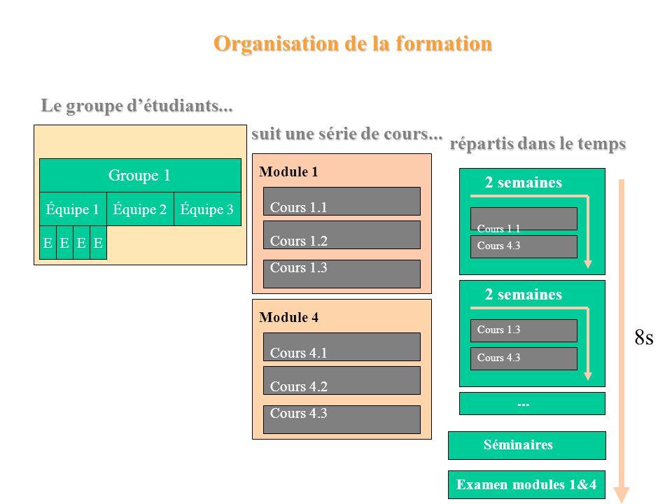 Groupe 1 Équipe 1 EEEE Équipe 2Équipe 3 Le groupe détudiants...