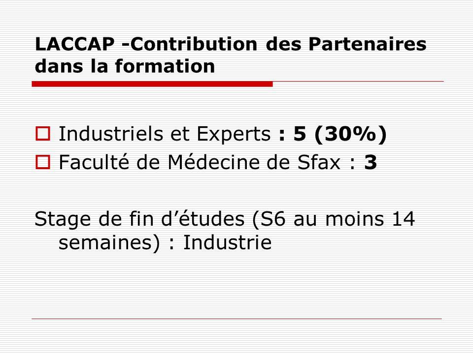 LACCAP -Contribution des Partenaires dans la formation Industriels et Experts : 5 (30%) Faculté de Médecine de Sfax : 3 Stage de fin détudes (S6 au mo