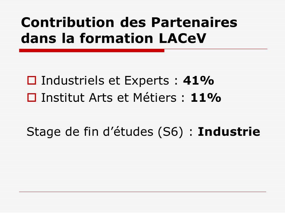 Contribution des Partenaires dans la formation LACeV Industriels et Experts : 41% Institut Arts et Métiers : 11% Stage de fin détudes (S6) : Industrie