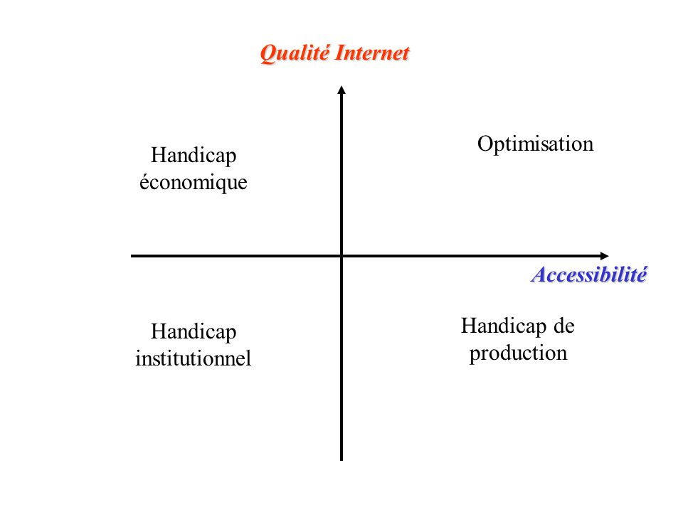 Optimisation Handicap économique Handicap de production Handicap institutionnel Accessibilité Qualité Internet