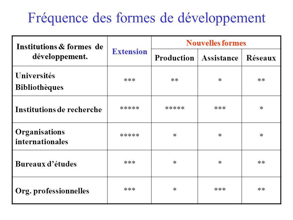 Fréquence des formes de développement Institutions & formes de développement.