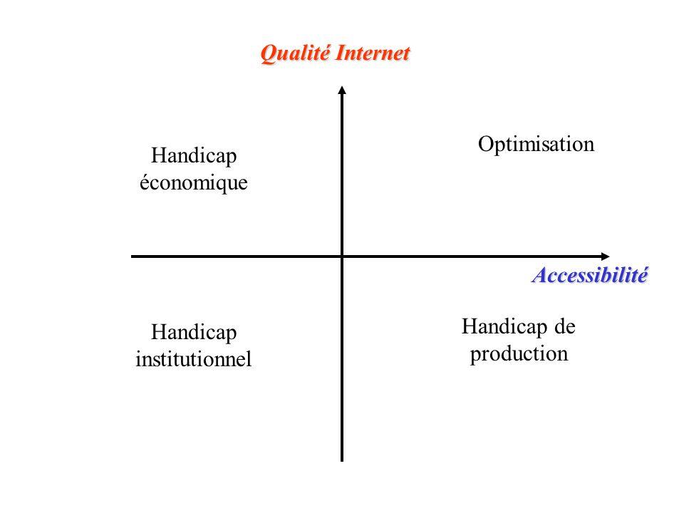 Optimisation Handicap économique Handicap de production Handicap institutionnel Accessibilité Qualité Internet
