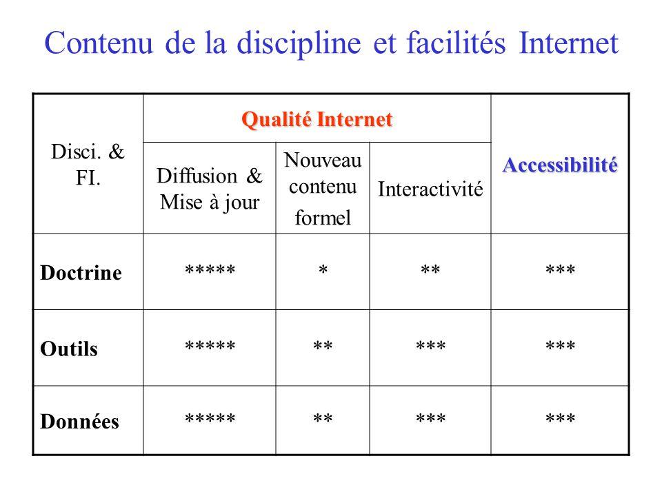 Contenu de la discipline et facilités Internet Disci.
