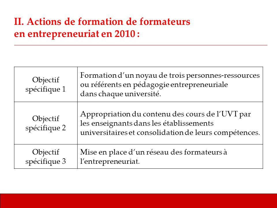 II. Actions de formation de formateurs en entrepreneuriat en 2010 : Objectif spécifique 1 Formation dun noyau de trois personnes-ressources ou référen