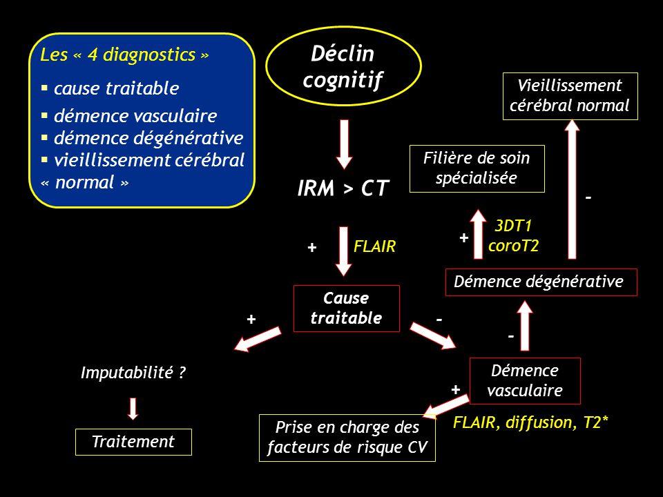 Déclin cognitif IRM > CT Cause traitable Traitement Démence dégénérative + Imputabilité ? Démence vasculaire +- + - Les « 4 diagnostics » cause traita