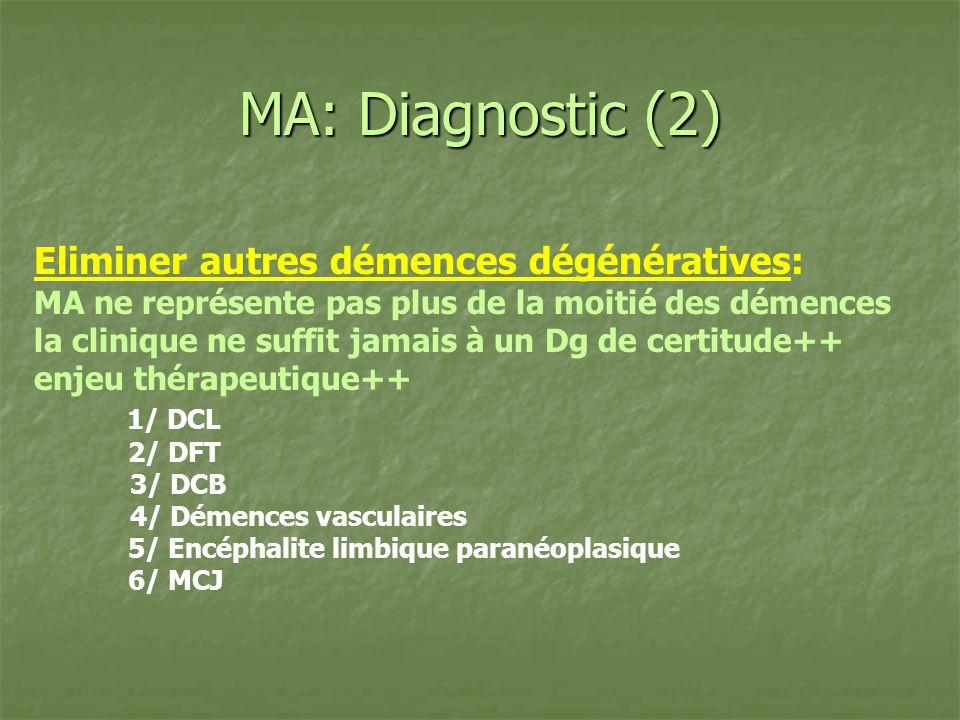 MA: Diagnostic (2) Eliminer autres démences dégénératives: MA ne représente pas plus de la moitié des démences la clinique ne suffit jamais à un Dg de