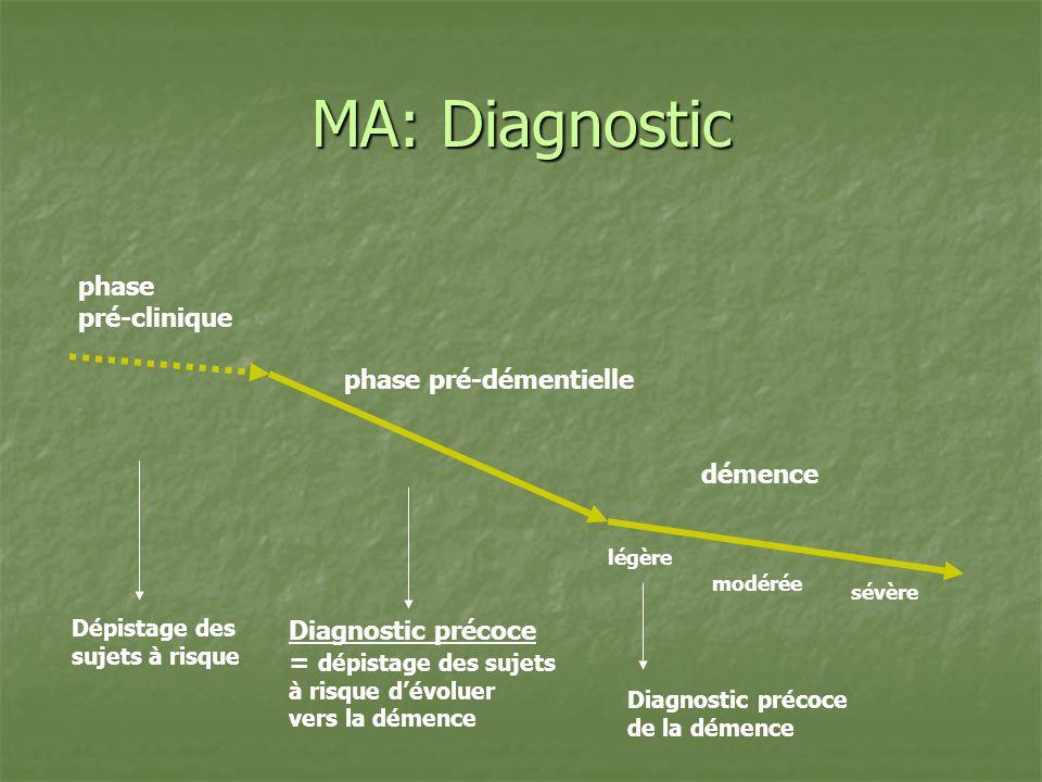 MA: Diagnostic phase pré-clinique phase pré-démentielle démence Dépistage des sujets à risque Diagnostic précoce = dépistage des sujets à risque dévol