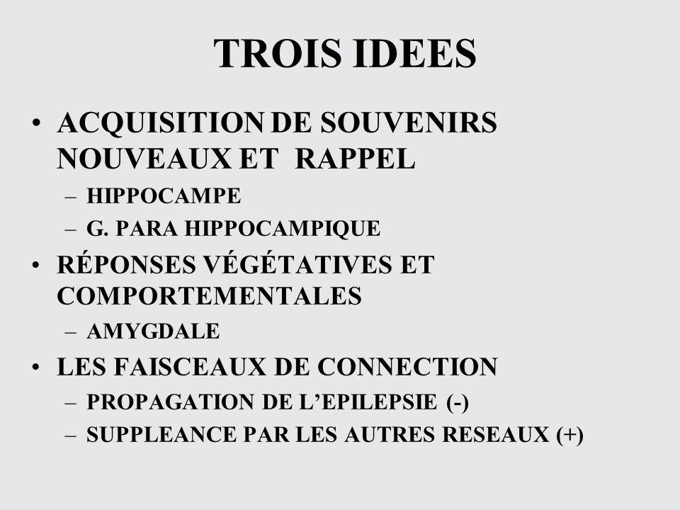 TROIS IDEES ACQUISITION DE SOUVENIRS NOUVEAUX ET RAPPEL –HIPPOCAMPE –G. PARA HIPPOCAMPIQUE RÉPONSES VÉGÉTATIVES ET COMPORTEMENTALES –AMYGDALE LES FAIS