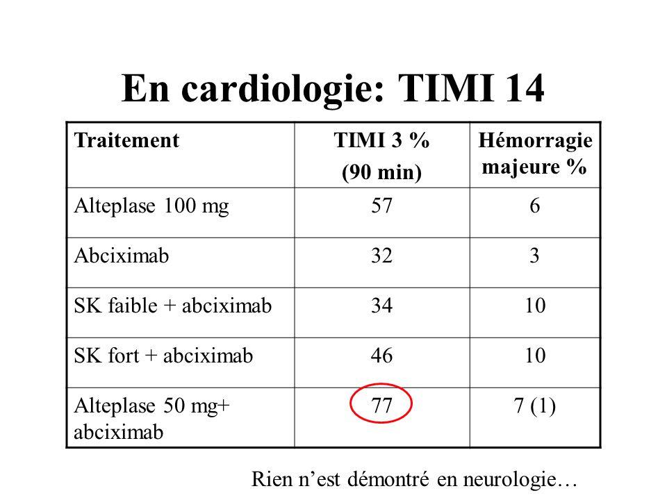 En cardiologie: TIMI 14 TraitementTIMI 3 % (90 min) Hémorragie majeure % Alteplase 100 mg576 Abciximab323 SK faible + abciximab3410 SK fort + abciximab4610 Alteplase 50 mg+ abciximab 777 (1) Rien nest démontré en neurologie…